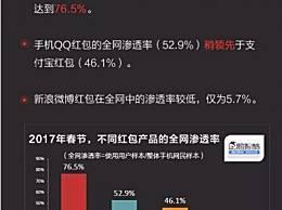 2017春节红包大数据出炉:微信领先QQ/支付宝