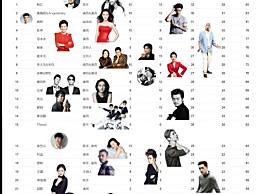 2016中国慈善名人榜揭晓 韩红居首范冰冰baby张艺兴鹿晗TFBOYS