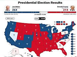 2020美国大选摇摆州支持谁