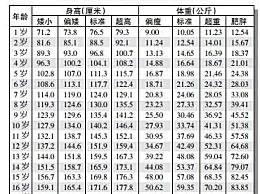 2021年儿童身高体重标准表
