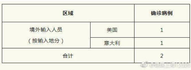 上海增2例境外�入 中��浙江籍均在意大利工作