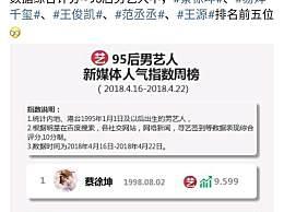95后男明星人气榜,蔡徐坤力压三小只登顶榜首,吴磊没有进前十