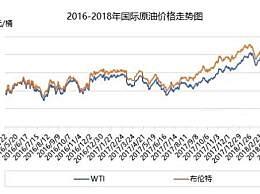 4月25日油价调整最新消息:油价开启连涨模式