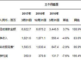 宜人贷第一季度净收入10.22亿元 同比增长84%