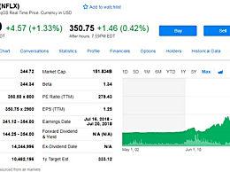 Netflix市值一度超越迪士尼 成为全球最大媒体公司