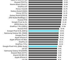 外媒评Pixel 4 XL续航:3700mAh表现最差设备之一