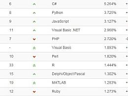 TIOBE编程语言排名