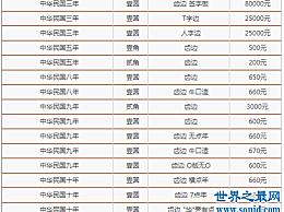 不同版本的袁大头值在民国第三年 与最新的袁大头价目表